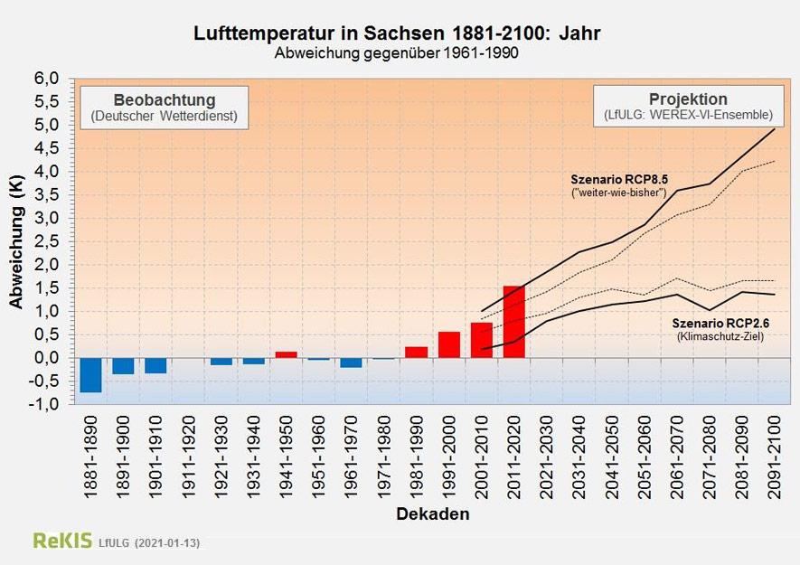 Entwicklung der Lufttemperatur in Sachsen