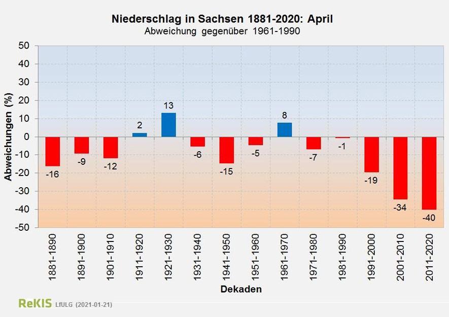 Niederschlagsmengen in Sachsen seit Wetteraufzeichnungen